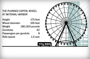 A look at the scale of the planned ferris wheel in D.C.
