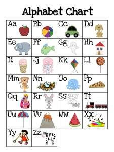 alphabet chart with different fonts of lower case alphabets, very ...