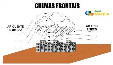 Resultado de imagem para desenhos  de  tipos de chuvasprecipitação
