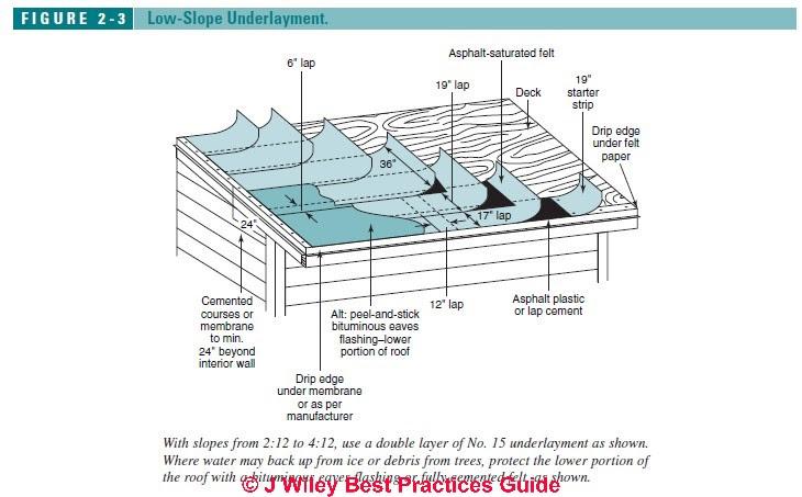 Shedlast Shed Roof Felt Installation