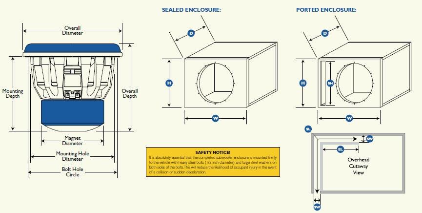 Subwoofer Box Design Diagram