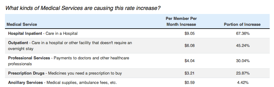 Yes, Anthem Blue Cross can justify a 17 percent rate hike ...