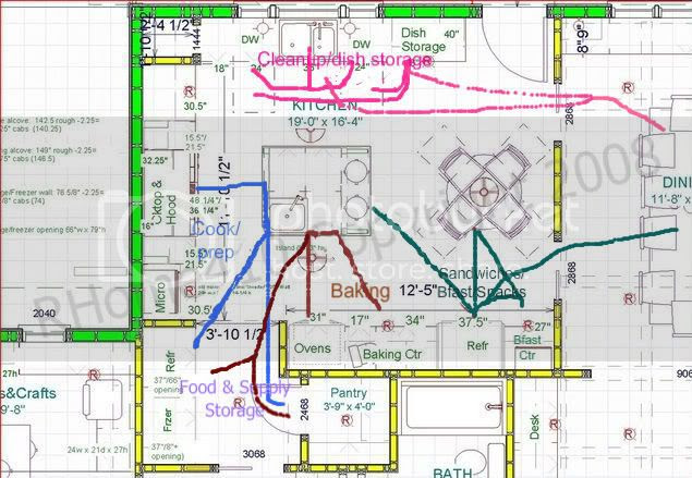 Is there an ideal kitchen layout? - Kitchens Forum - GardenWeb