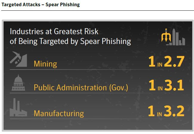 Internet Security Threat Report industries