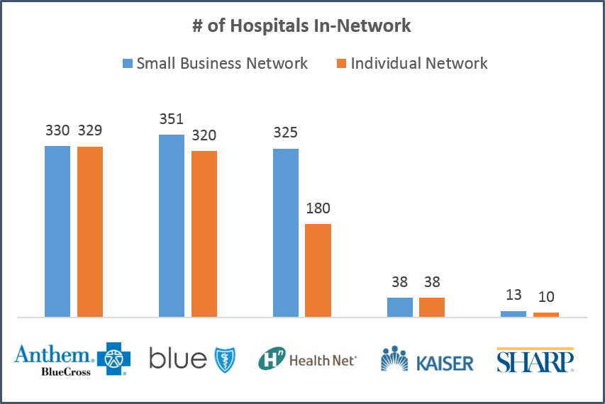 Individual vs. Small Business Insurance: California Guide