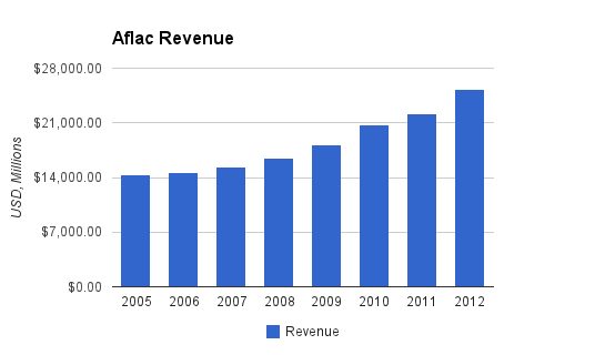 Aflac Revenue