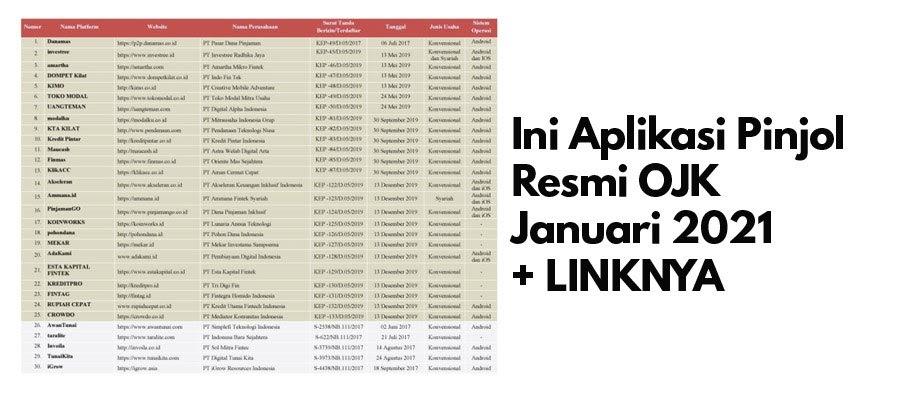 Daftar 149 Aplikasi Pinjol Resmi Ojk Januari 2021 Linknya Musik 11