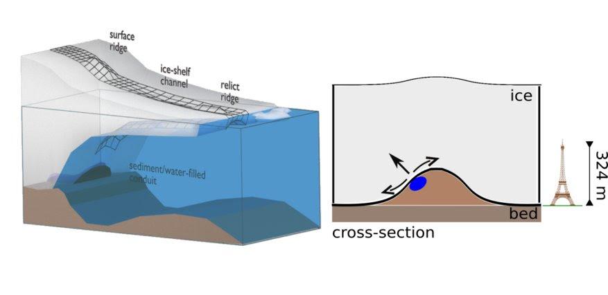 Eskers, conductos subglaciales y canales de hielo.