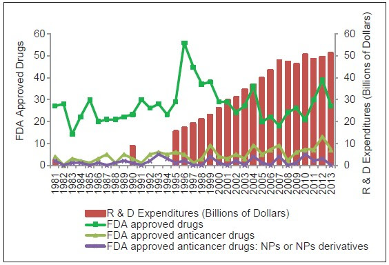 Figure 3: FDA drug approvals by year in the field of natural products against cancer. Source: (1) Pharmaceutical Research and Manufacturers of America. PhRMA Annual Membership Survey, 1996-2014; (2) <i>Nature Reviews Drug Discovery</i>. 2014, 13: 85-89; (3) <i>J Nat Prod</i>. 2012, 75, 311-35; 4) <i>Front Chem</i> 2014, 2, 20