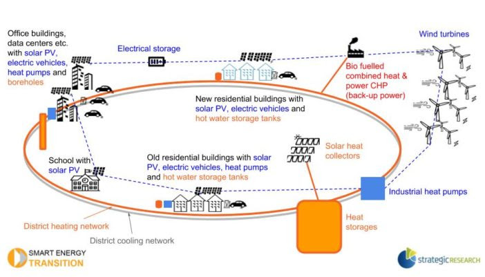 Clean District Heating And Cooling System How Can It Work Smart