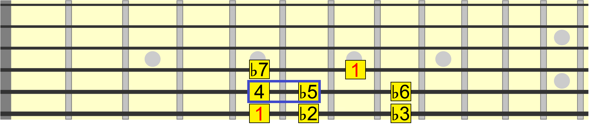 Guitar Intervals Mastery - A Crash Course for Beginners