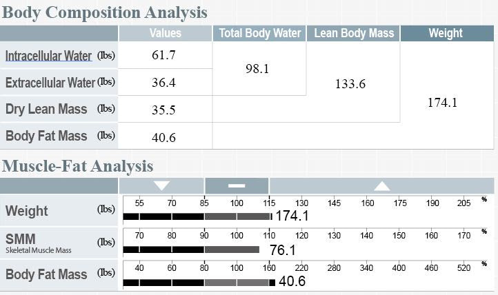 how to measure body fat percentage female