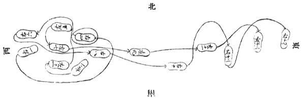 《昆吾劍譜》 李凌霄 (1935) - footwork chart 8a