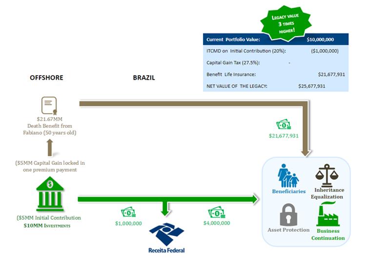 Option #3: Transfer using a Premium Financed Life Insurance