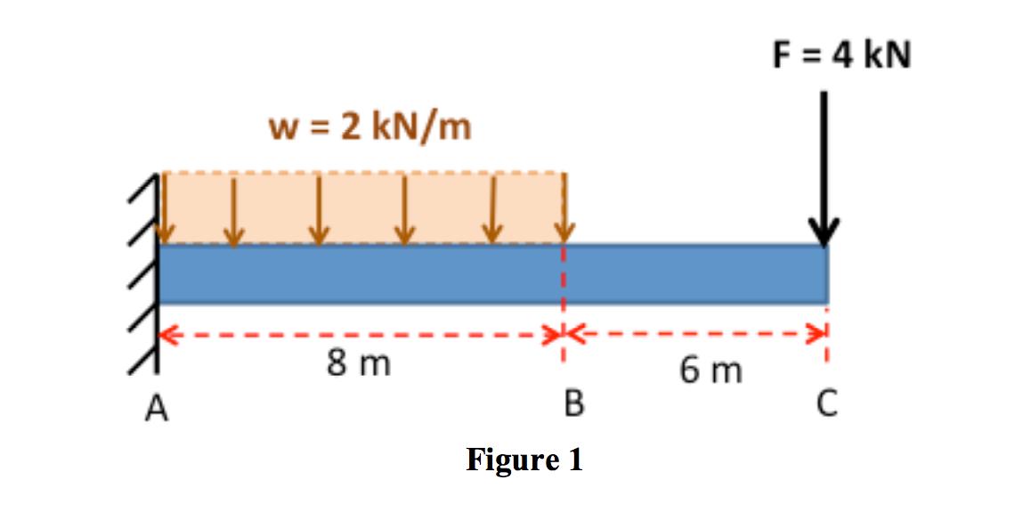 29 Cantilever Beam Free Body Diagram
