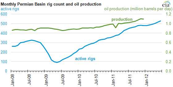 graph of Monthly Permian Basin rig count and oil production, as described in the article text