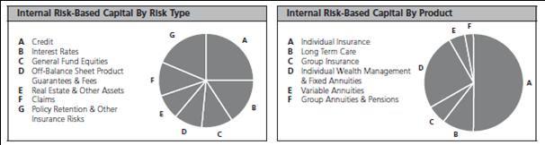 Manulife Risk
