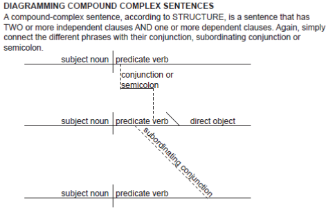 Diagramming Sentences Worksheets