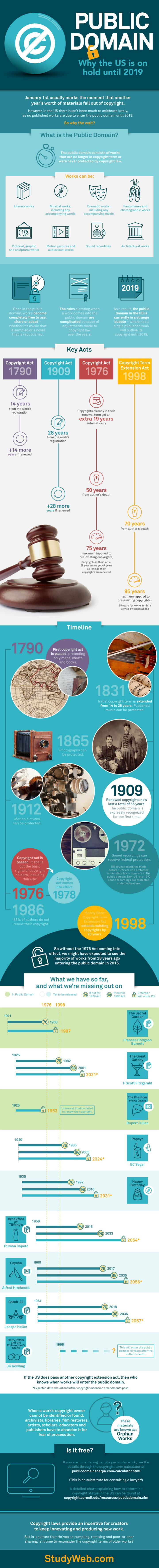 Infographic: Public Domain: Why the US is on Hold Until 2019