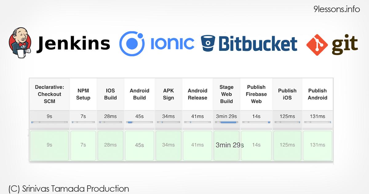 jenkins and bitbucket tutorial