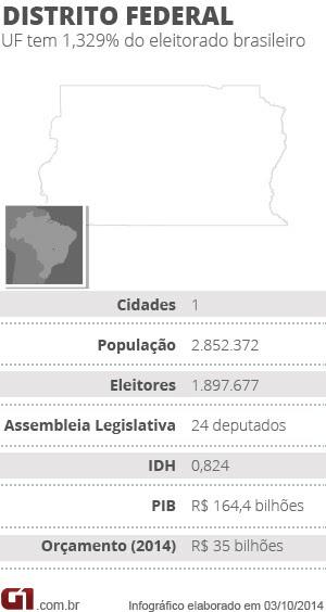 Raio X do DF nas Eleições 2014 (Foto: Editoria de Arte/G1)