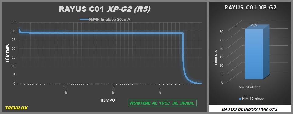 Rayus C01, XP-G2  Graphic Runtime