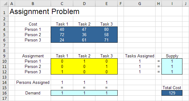 Assignment Problem Result