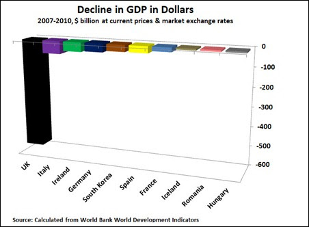 12 01 13 UK GDP decline in dollars