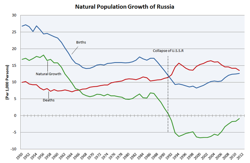 an analysis of the history of the soviet union and its rulers After the collapse of the soviet union in 1991, the west looked to peel away individual states from the russian orbit, offering to include them in western blocs such as nato or the european union.