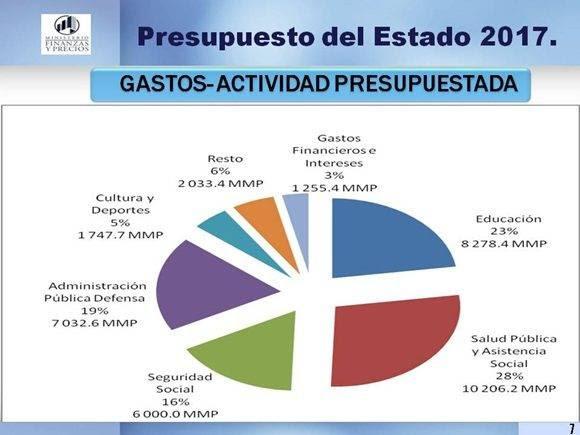 presupuesto-del-estado-1