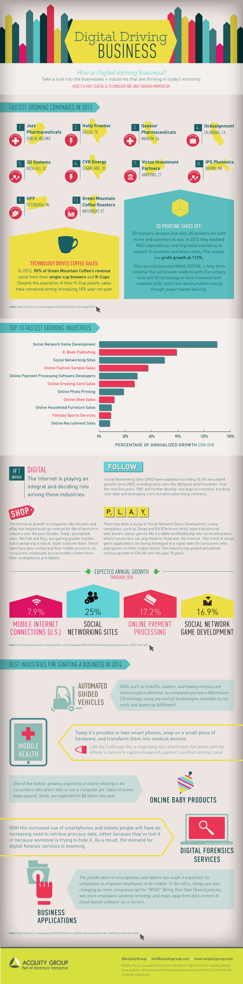 Digital Media Driving Business - #infographic