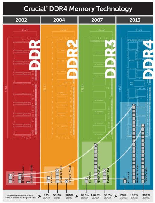 DDR4_contra_DDR3_2