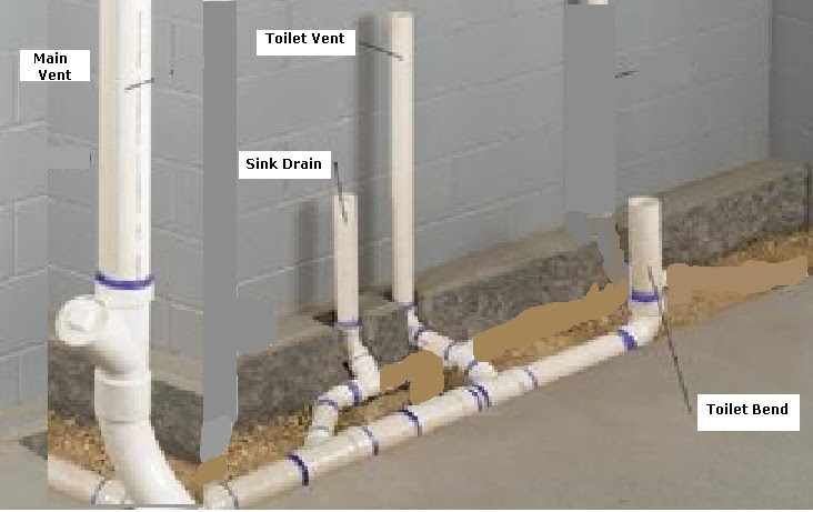 Sewer Simulations | Twinsprings Research Institute