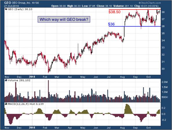 1-year chart of GEO (NYSE: GEO)