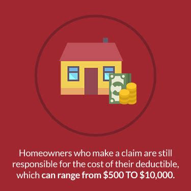 common home insurance claims    prevent