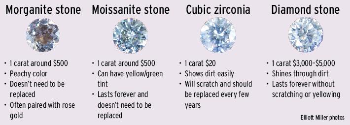 Resultado de imagen para moissanite