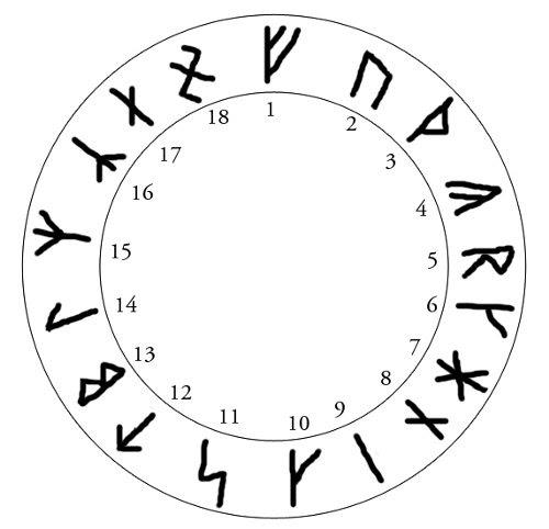 Risultati immagini per Rune Armaniche di Guido von List