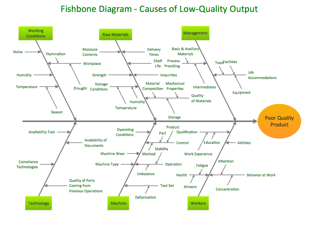 Business productivity Fishbone diagram Causes of low quality output