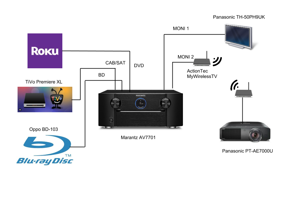 Sony Home Theater System Wiring Diagram - Wiring Solutions