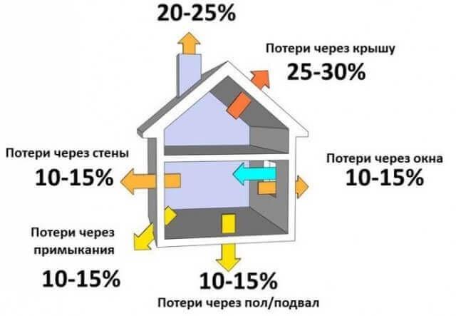 Как сэкономить на электрическом отоплении в частном доме и квартире