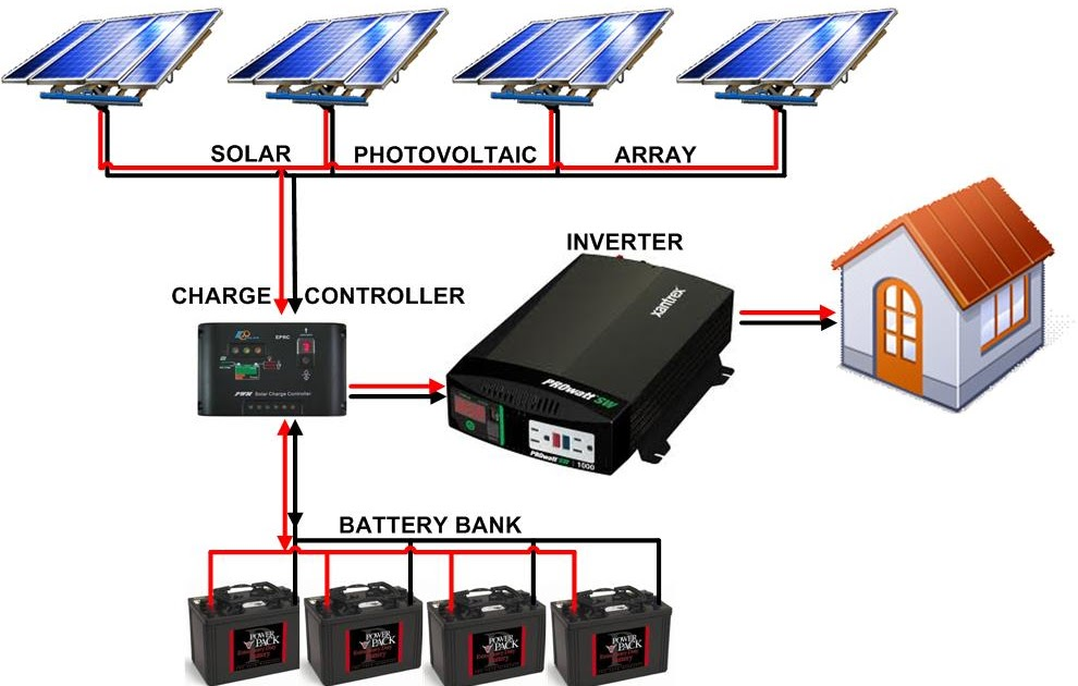 Typical Solar Panel Wiring Diagram