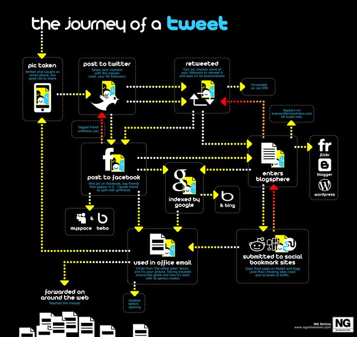The journey of a Tweet