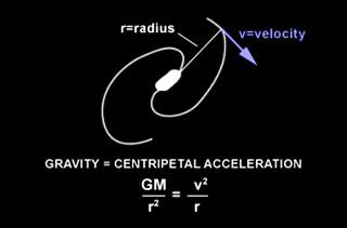 Определение гравитации галактики