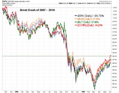 http://globale.files.wordpress.com/2011/05/stock-market-crash2.png