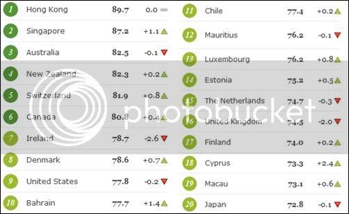 economic freedom index