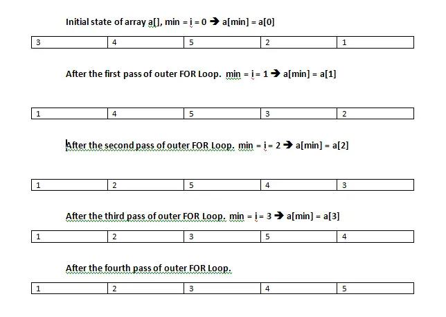 selection sort in c programming