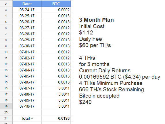 My Bitcoin Progress So Far with Bitcoin.com