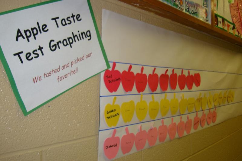 photo of: Apple Taste Test Graph on the Bulletin Board at PreK + K Sharing
