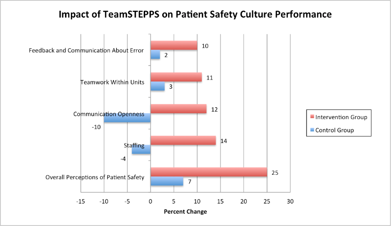 Results from the Arabic version of AHRQ's Hospital Survey on Patient Safety Culture show how TeamSTEPPS has helped trainees–the intervention group–improve patient safety strategies.