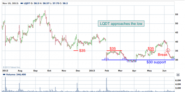 1-year chart of LQDT (Liquidity Services, Inc.)